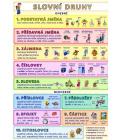 Laminované přehledy Slovní druhy